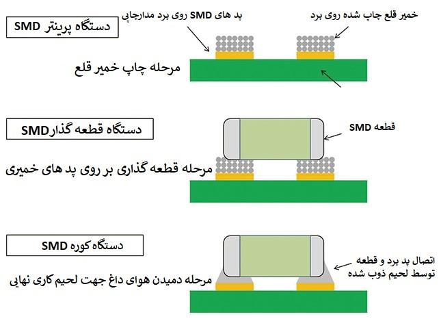 سه مرحله اصلی مونتاژ SMD